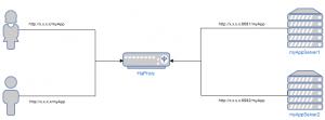 haproxy load balancer
