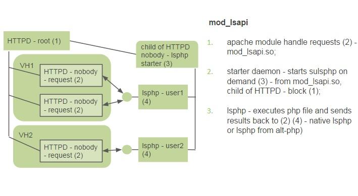 mod_lsapi چگونه کار می کند؟